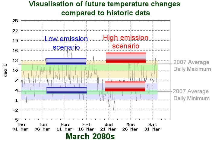 Visualisation of future air temperatures at Reading University in 2080s March: bars for min and max temperature bars are shown for low and high scenarios, drawn over the top of March 2009 data for comparison.